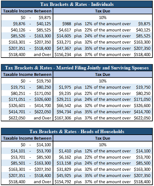 2020 IRS Releases Including Tax Rate Tables And Deduction