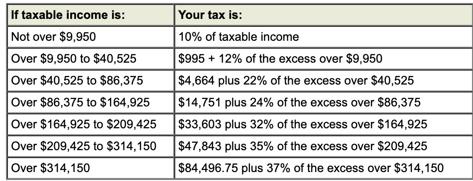 2021 Federal Income Tax Rate Schedules Individuals
