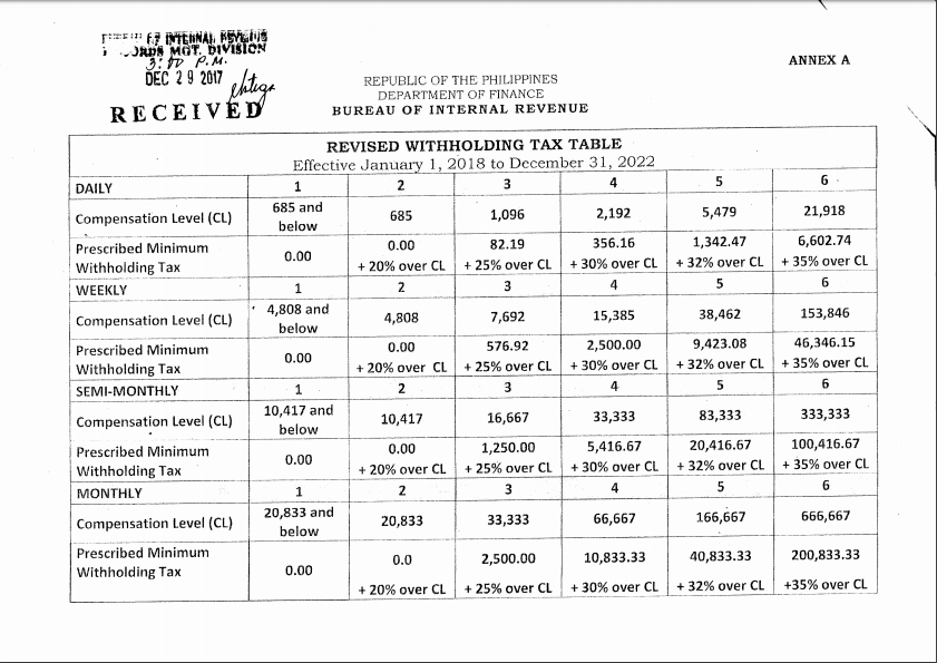 8 Photos Bir Withholding Tax Table 2017 Philippines And
