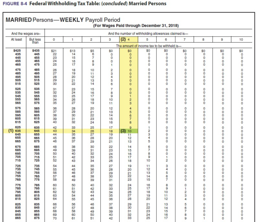 Computing Federal Income Tax Using The Table Refe