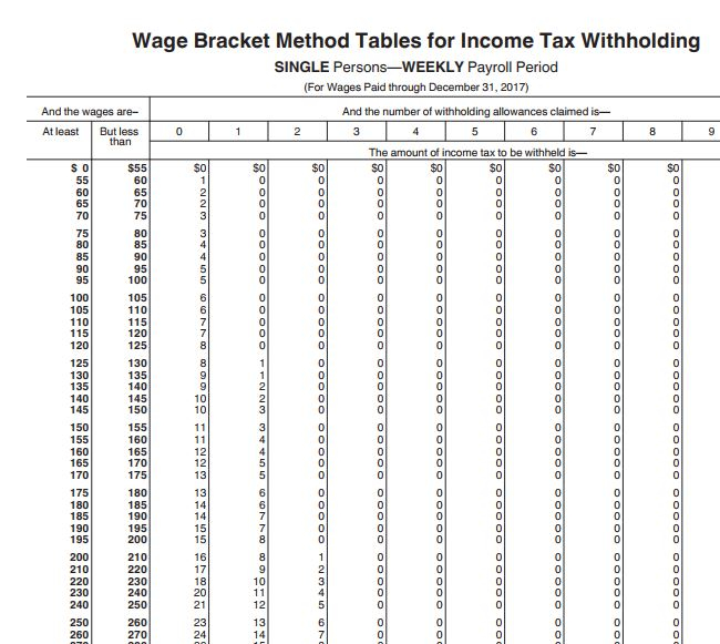 Federal Wage Bracket Method Tables For Income Tax