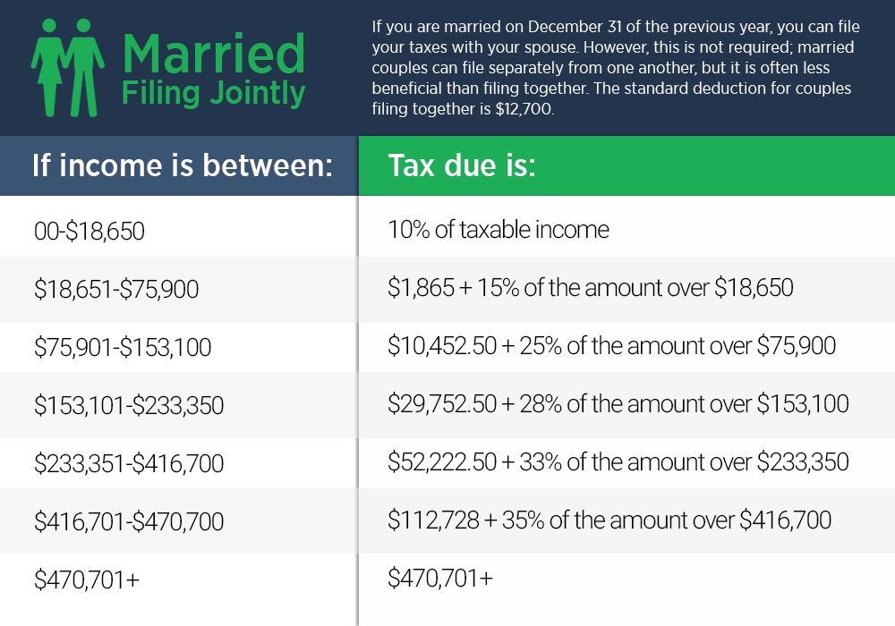 Income Tax Guide For 2017 The Simple Dollar