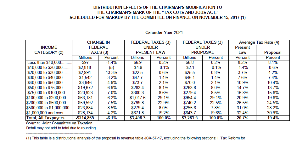 JCT s Senate Tax Cuts And Jobs Act Distributional Tables