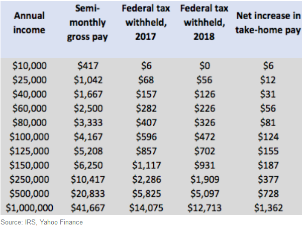 New IRS Tax Withholding Tables Mean Your Paycheck Might Be