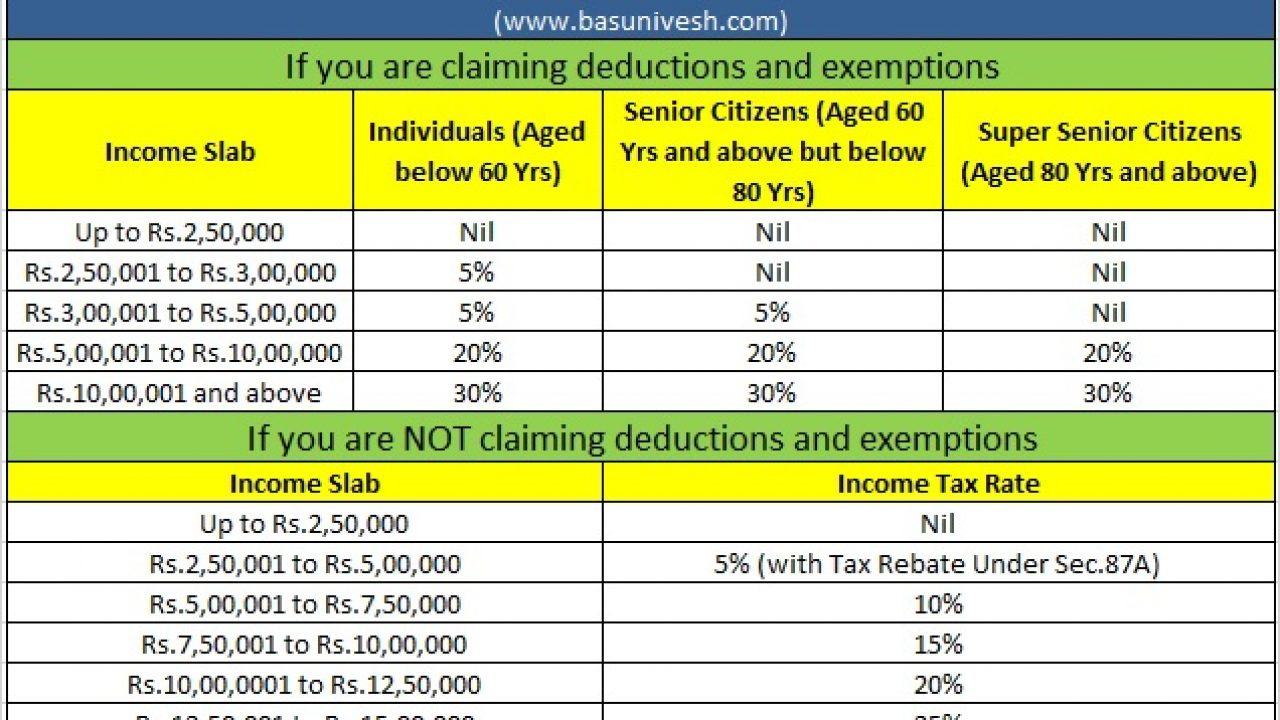 Standard Deduction For Salary Ay 2021 22 Standard